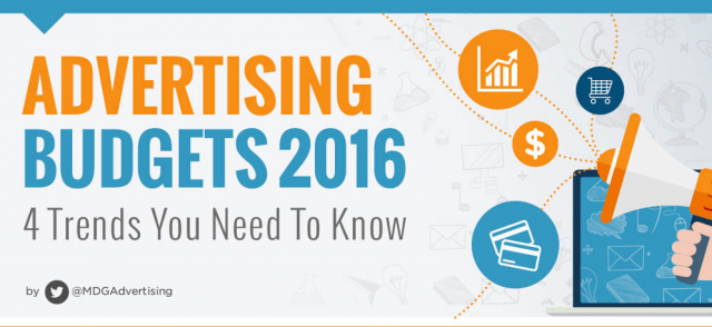 Advertising Budget Trends 2016